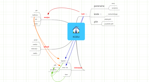 Mind Map: KODU