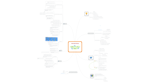 Mind Map: Mon E-Portfolio
