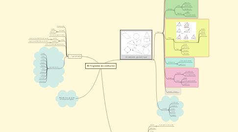 Mind Map: Programme de construction