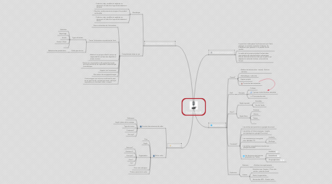 Mind Map: Projet Radio