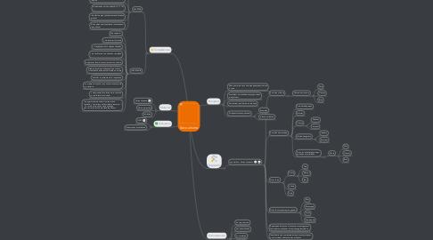 Mind Map: Secourisme
