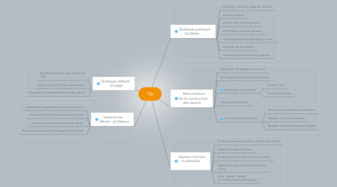 Mind Map: TBI