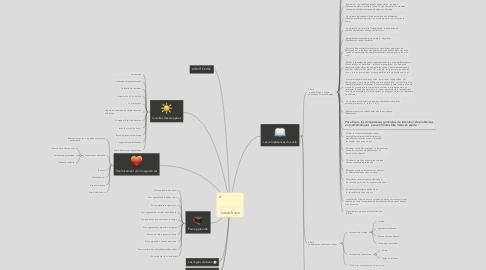 Mind Map: Les échecs