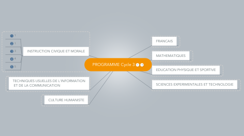 Mind Map: PROGRAMME Cycle 3