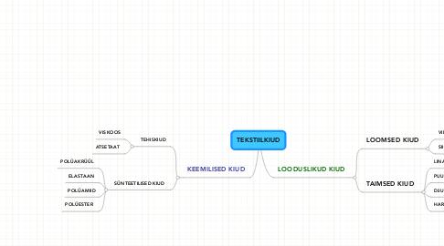 Mind Map: TEKSTIILKIUD