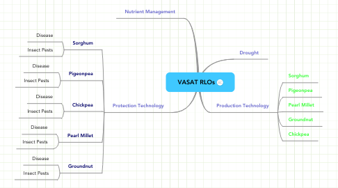 Mind Map: VASAT RLOs