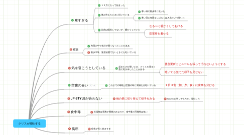 Mind Map: クリスが嘔吐する