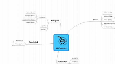 Mind Map: RAHVALUULE