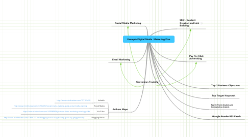 Mind Map: Example Digital Media  Marketing Plan