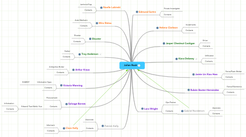 Mind Map: Julian Rook