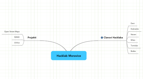 Mind Map: Hacklab Moravice