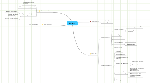 Mind Map: DIV 2014