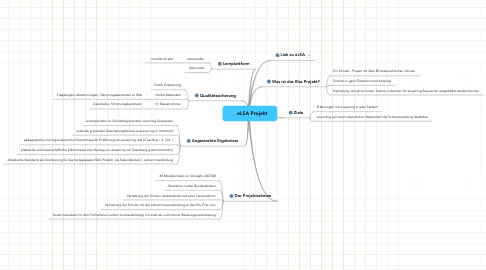 Mind Map: eLSA Projekt