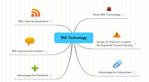 Mind Map: RSS Technology