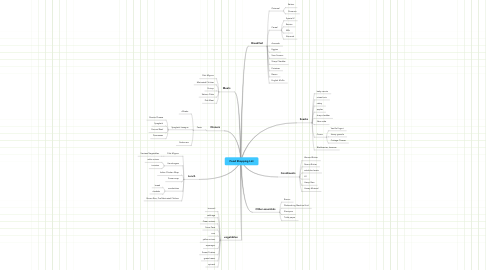 Mind Map: Food Shopping List