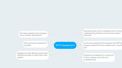 Mind Map: MYP Assessment