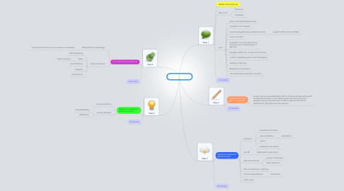 Mind Map: PBL 3 session 1