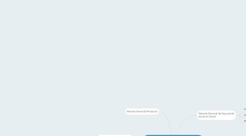 Mind Map: SISTEMA GENERAL DE SEGURIDAD SOCIAL