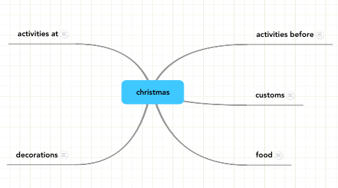 Mind Map: christmas