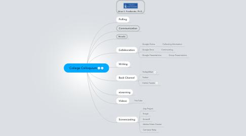 Mind Map: College Colloquium