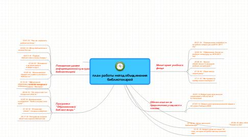 Mind Map: план работы методобъединения библиотекарей