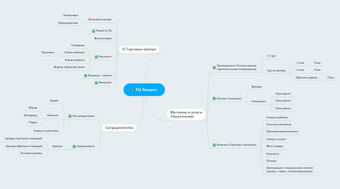 Mind Map: ТЦ Акцент