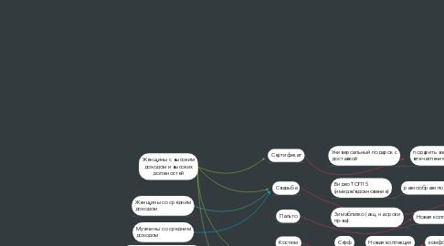 Mind Map: Скрипт исходящего звонка