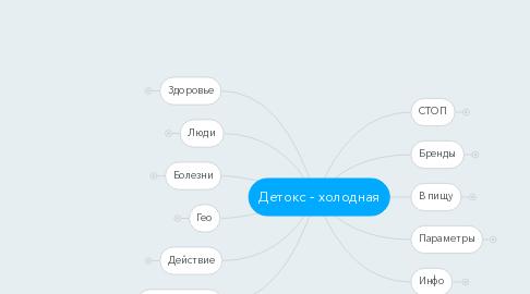 Mind Map: Детокс - холодная