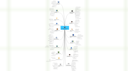 Mind Map: H800 Technology Enhanced Learning: practices and debates