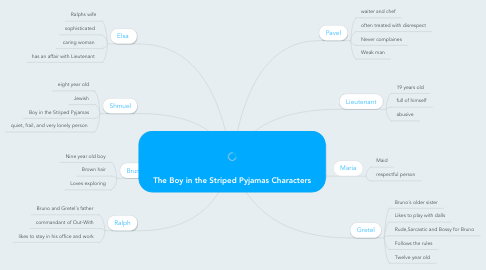 Mind Map: The Boy in the Striped Pyjamas Characters