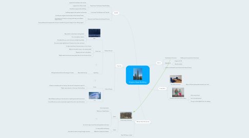 Mind Map: Empire State Building
