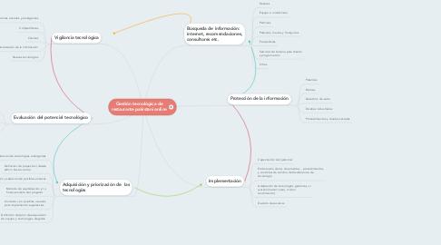 Mind Map: Gestión tecnológica de restaurante pakistaní online