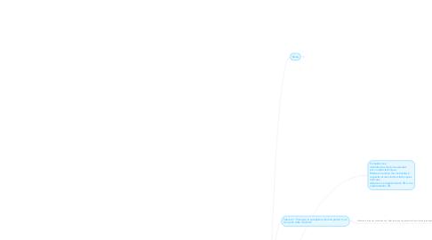 Mind Map: Brainstorming PAF2014