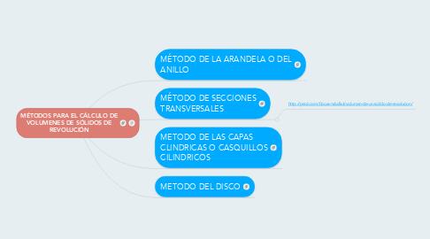 Mind Map: MÉTODOS PARA EL CÁLCULO DE VOLUMENES DE SÓLIDOS DE REVOLUCIÓN