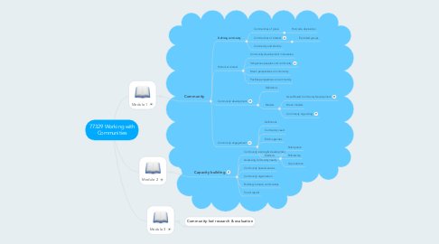 Mind Map: 77329 Working with Communities