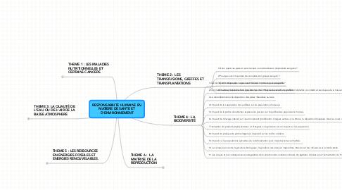 Mind Map: RESPONSABILITE HUMAINE EN MATIERE DE SANTE ET D'ENVIRONNEMENT
