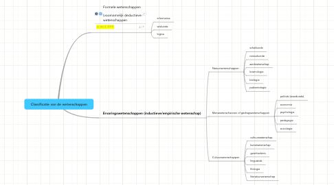 Mind Map: Classificatie van de wetenschappen