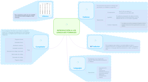 Mind Map: INTRODUCCIÓN A LOS LENGUAJES FORMALES