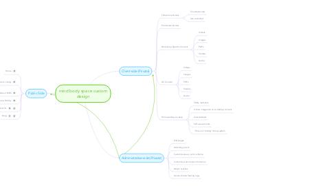 Mind Map: mind body space custom design