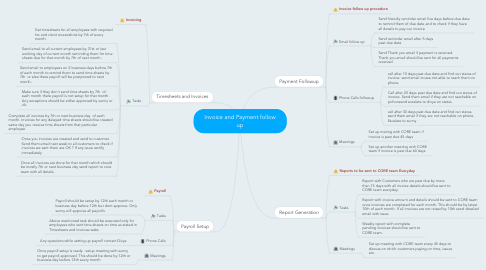 Mind Map: Invoice and Payment follow up
