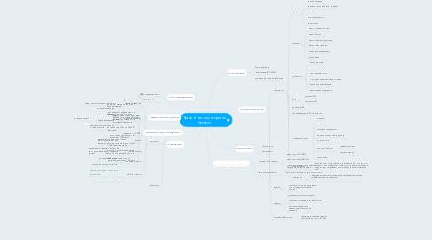 Mind Map: Тренинг на тему открытия бизнеса