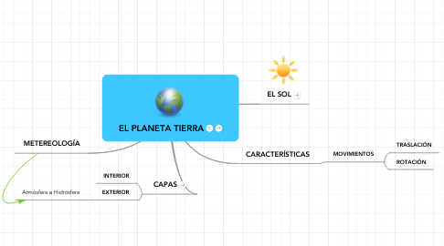 Mind Map: EL PLANETA TIERRA