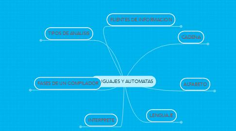 Mind Map: LENGUAJES Y AUTOMATAS