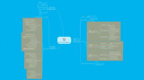 Mind Map: SimPL Crunch Milestone