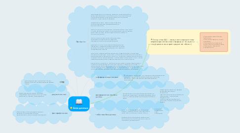 Mind Map: База данных