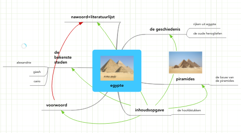 Mind Map: egypte