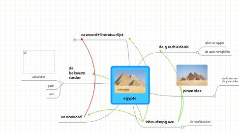 Mind Map: egypte