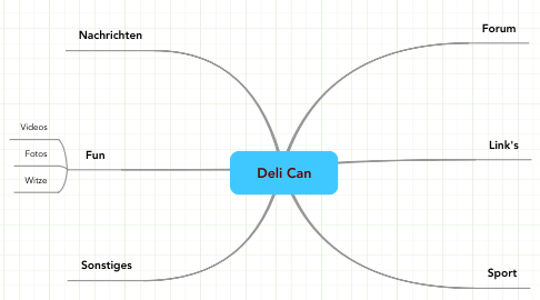 Mind Map: Deli Can