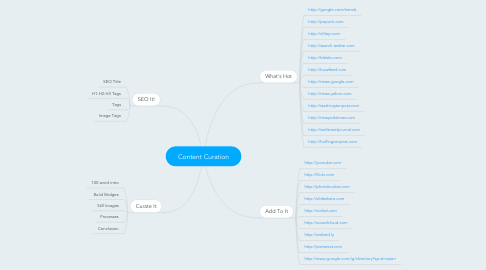 Mind Map: Content Curation