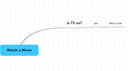 Mind Map: Watch a Movie